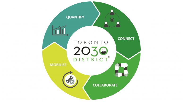 Toronto2030Infographiccropped.jpg